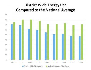 Chart showing DMPS energy usage.