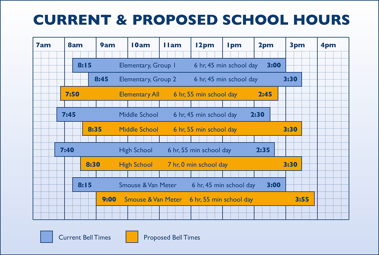 Current and Proposed School Hours
