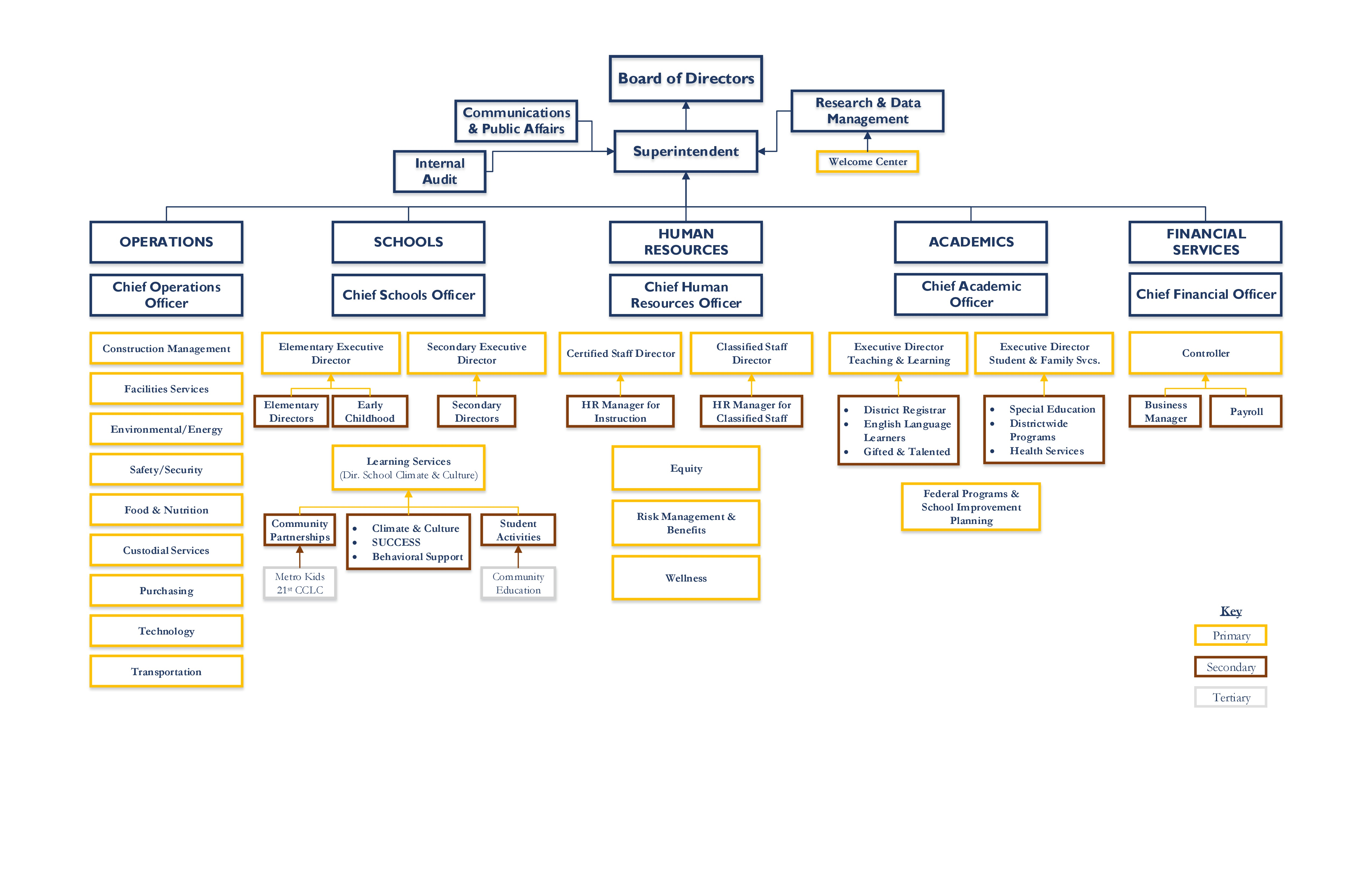 umbc map with Dmps Organizational Chart on Faq in addition 5512720245 in addition Vermont Catamounts additionally October Quality Archives HdAKF23ODonqE additionally 10505.